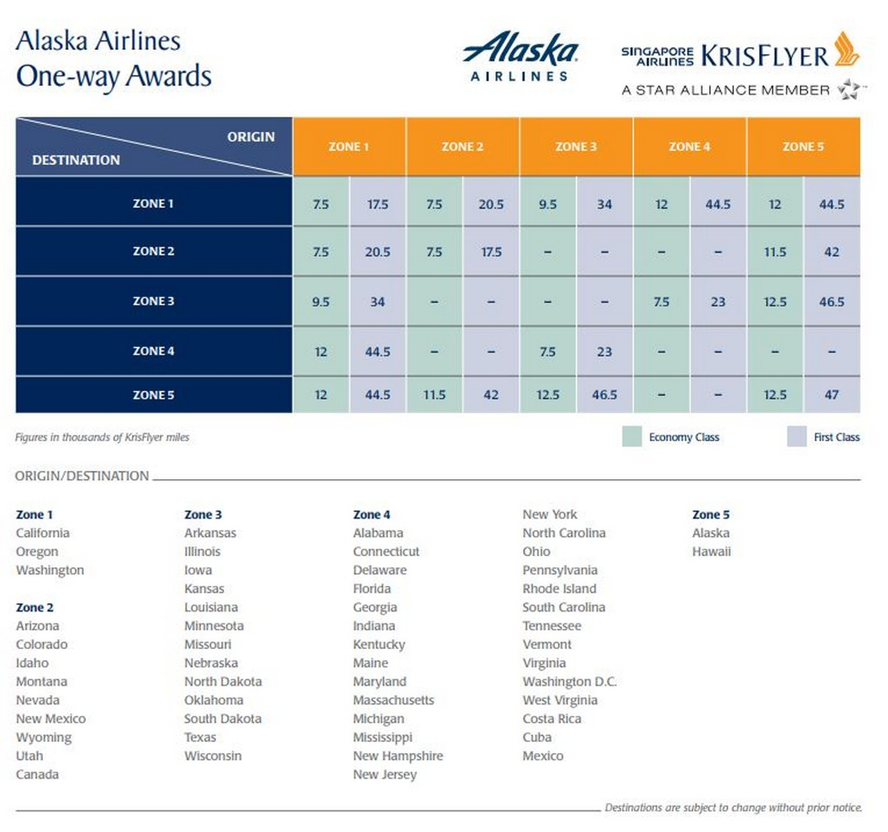 Singapore Airlines Releases Alaska Airlines Award Chart