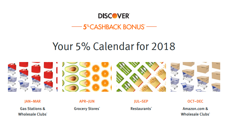 Discover 2018 5% Bonus Categories Released