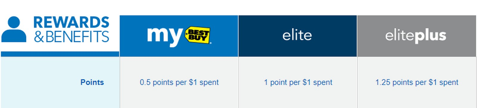 Maximizing Best Buy Gift Card Sales